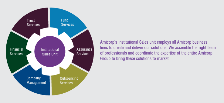 Amicorp's Institutional Sales Unit