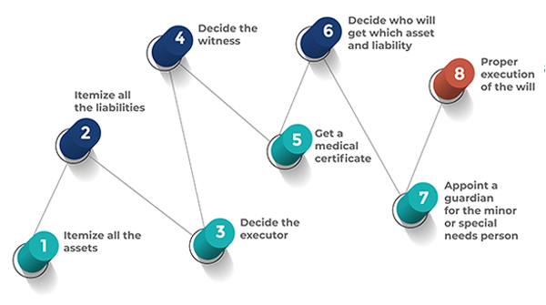 Eight steps to set up a will